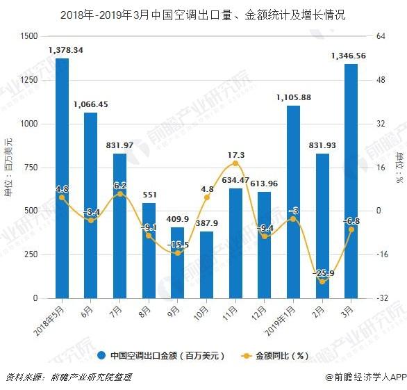 2018年-2019年3月中国空调出口量、金额统计及增长情况