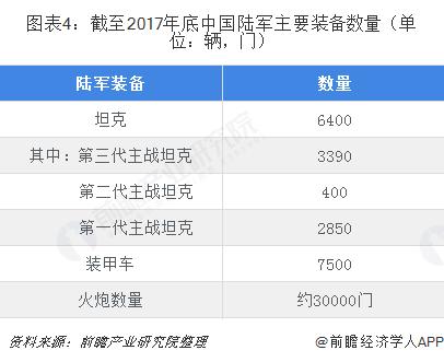 图表4:截至2017年底中国陆军主要装备数量(单位:辆,门)