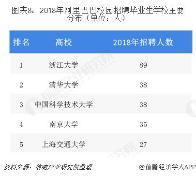 图表8:2018年阿里巴巴校园招聘毕业生学校主要分布(单位:人)