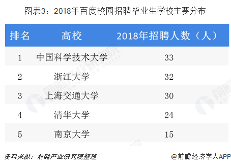 图表3:2018年百度校园招聘毕业生学校主要分布