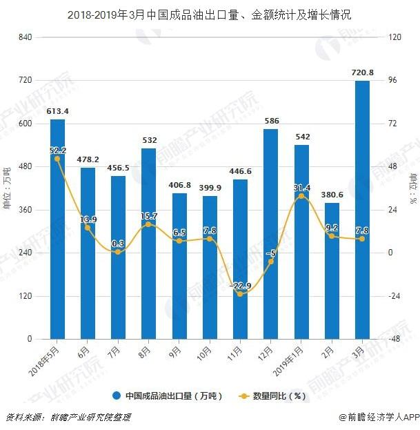 2018-2019年3月中国成品油出口量、金额统计及增长情况