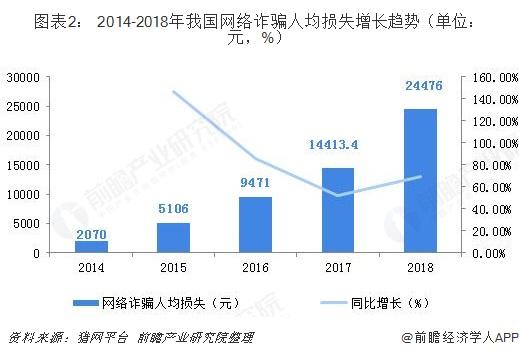 图表2: 2014-2018年我国网络诈骗人均损失增长趋势(单位:元,%)
