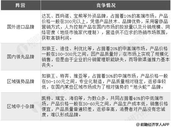 中国钓具用品市场竞争格局分析情况