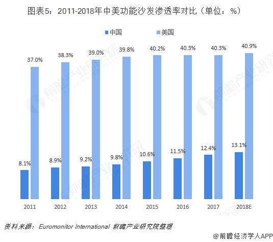 图表5:2011-2018年中美功能沙发渗透率对比(单位:%)