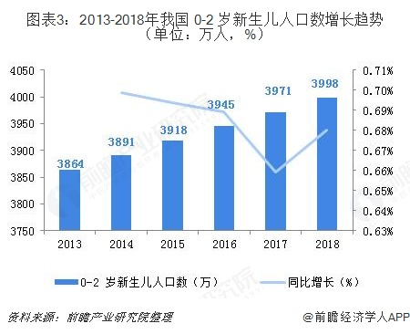 图表3:2013-2018年我国 0-2 岁新生儿人口数增长趋势(单位:万人,%)