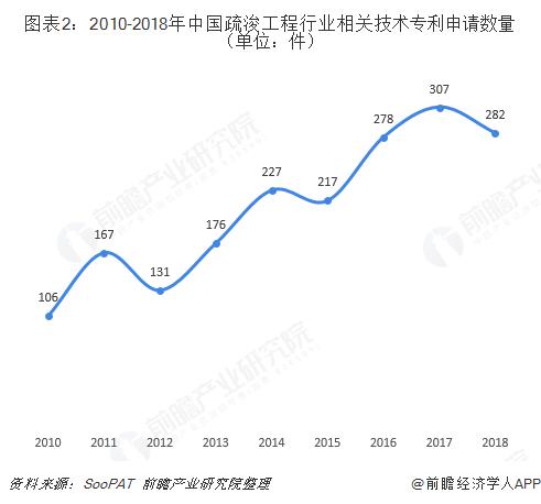 图表2:2010-2018年中国疏浚工程行业相关技术专利申请数量(单位:件)