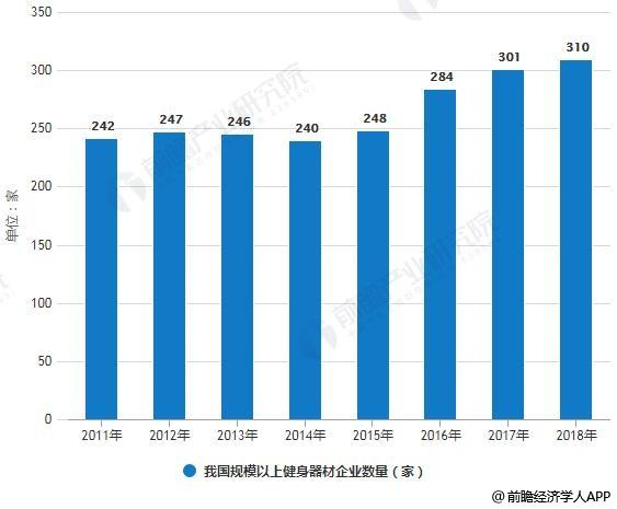 2011-2018年我国规模以上健身器材企业数量统计情况及预测