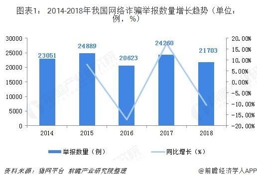 图表1: 2014-2018年我国网络诈骗举报数量增长趋势(单位:例,%)
