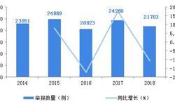 2018年中国网络安全行业市场现状与发展趋势分析,网络诈骗正严重威胁网民财产安全【组图】