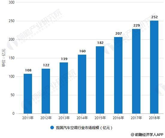 2011-2018年我国汽车空调行业市场规模统计情况及预测