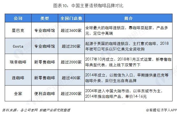图表10:中国主要连锁咖啡品牌对比