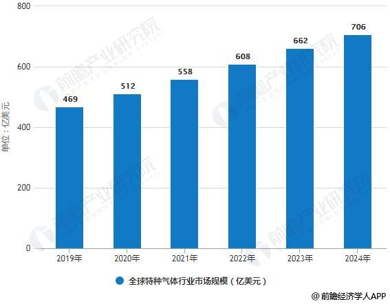 2019-2024年全球特种气体行业市场规模统计情况及预测