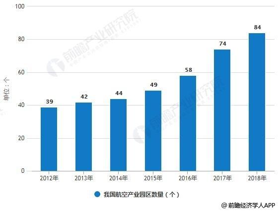 2012-2018年我国航空产业园区数量统计情况