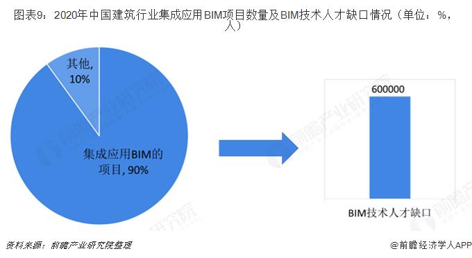 图表9:2020年中国建筑行业集成应用BIM项目数量及BIM技术人才缺口情况(单位:%,人)