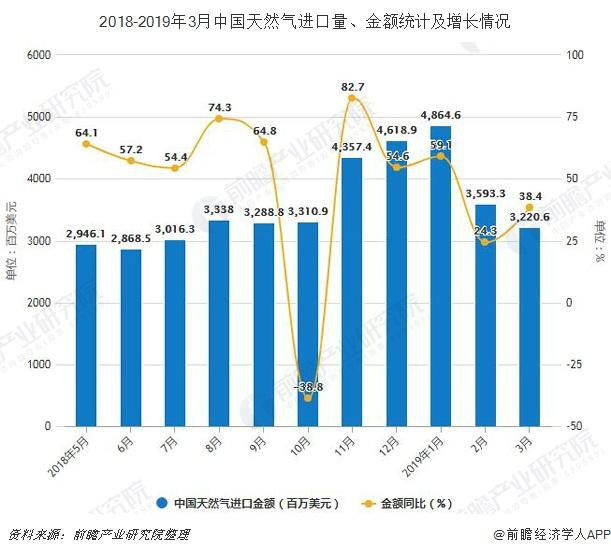 2018-2019年3月中国天然气进口量、金额统计及增长情况