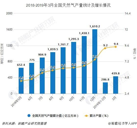 2018-2019年3月全国天然气产量统计及增长情况