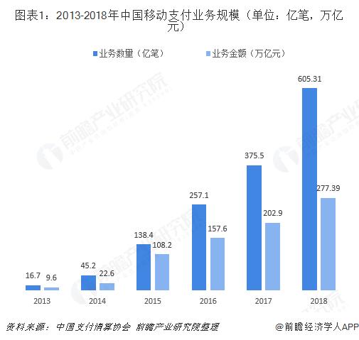 图表1:2013-2018年中国移动支付业务规模(单位:亿笔,万亿元)