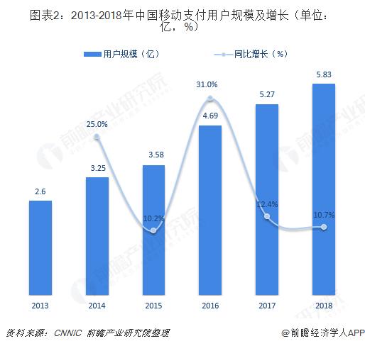 图表2:2013-2018年中国移动支付用户规模及增长(单位:亿,%)