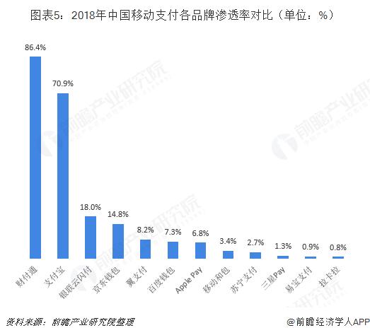 图表5:2018年中国移动支付各品牌渗透率对比(单位:%)
