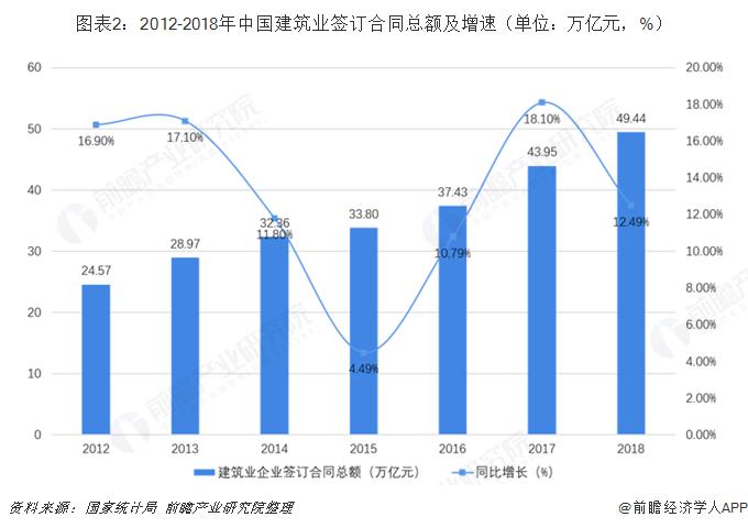 图表2:2012-2018年中国建筑业签订合同总额及增速(单位:万亿元,%)