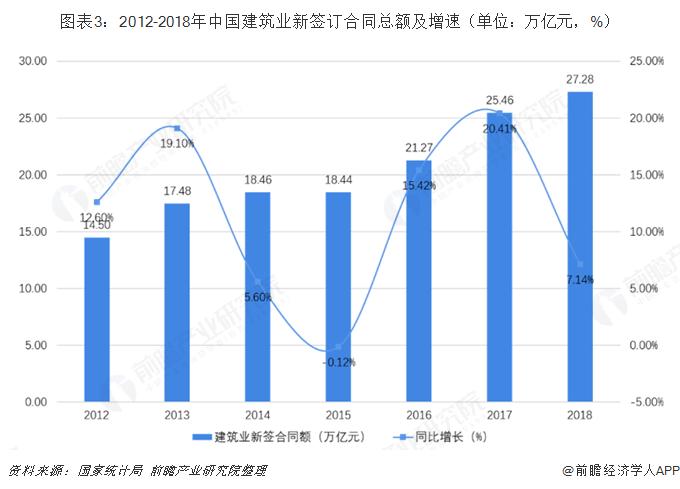 图表3:2012-2018年中国建筑业新签订合同总额及增速(单位:万亿元,%)