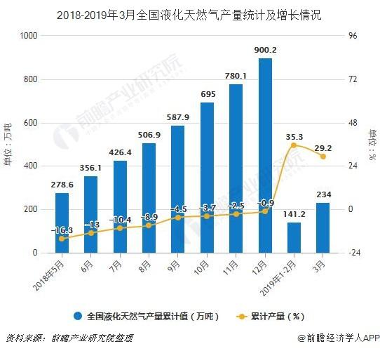 2018-2019年3月全国液化天然气产量统计及增长情况