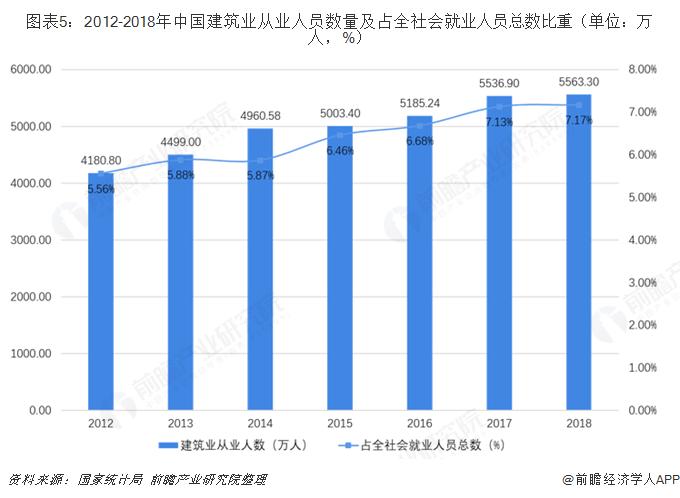 图表5:2012-2018年中国建筑业从业人员数量及占全社会就业人员总数比重(单位:万人,%)