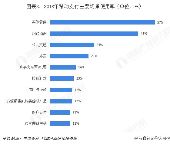 图表3:2018年移动支付主要场景使用率(单位:%)