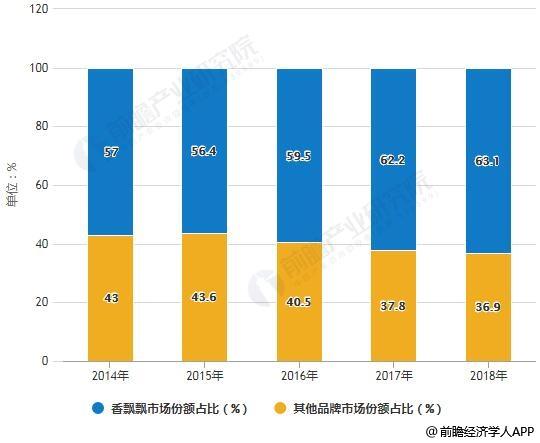 2014-2018年中国杯装奶茶市场竞争格局分析情况
