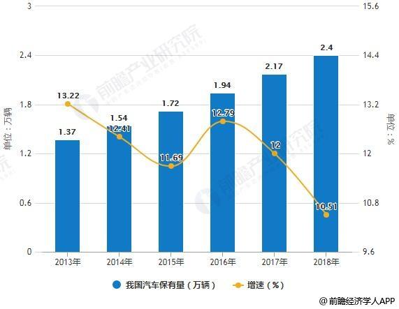 2013-2018年我国汽车保有量统计及增长情况