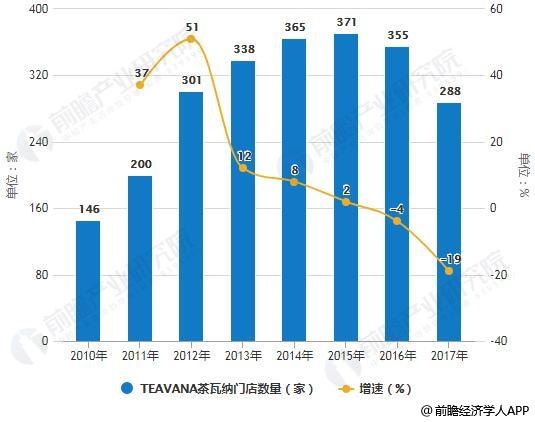 2010-2017年TEAVANA茶瓦纳门店数量统计及增长情况