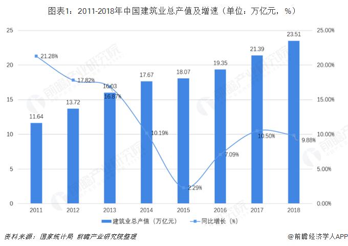 图表1:2011-2018年中国建筑业总产值及增速(单位:万亿元,%)