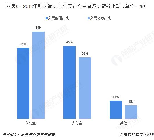 图表6:2018年财付通、支付宝在交易金额、笔数比重(单位:%)