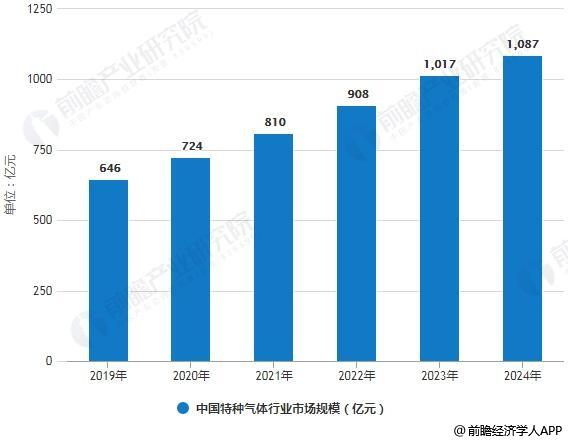 2019-2024年中国特种气体行业市场规模统计情况及预测