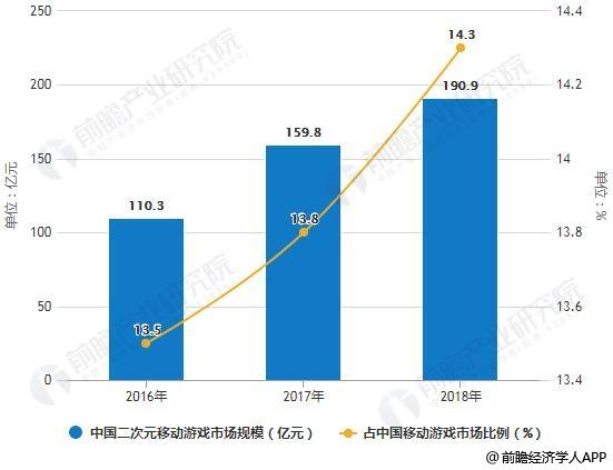 2016-2018年中国二次元移动游戏市场规模及占中国移动游戏市场比例统计情况