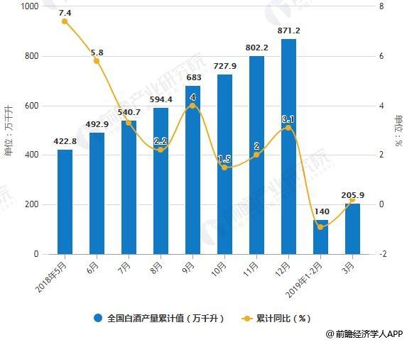 2018-2019年3月全国白酒产量统计及增长情况