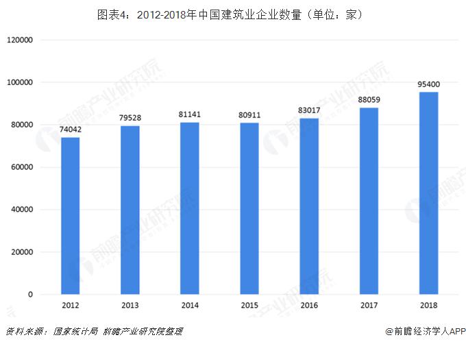 图表4:2012-2018年中国建筑业企业数量(单位:家)