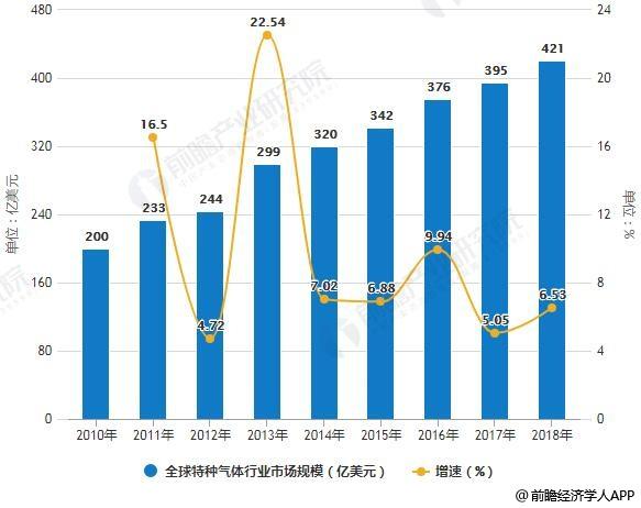 2010-2018年全球特种气体行业市场规模统计及增长情况预测