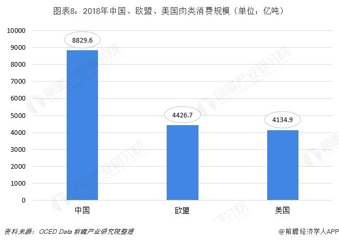 图表8:2018年中国、欧盟、美国肉类消费规模(单位:亿吨)