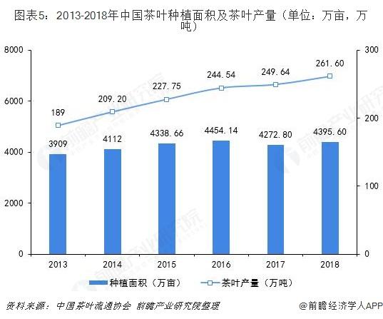 图表5:2013-2018年中国茶叶种植面积及茶叶产量(单位:万亩,万吨)
