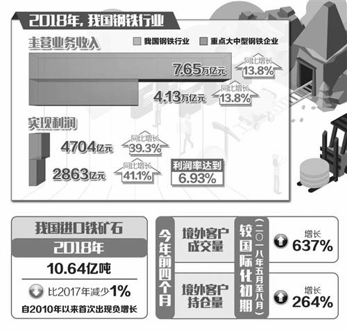 2018年全年中国钢铁行业运行概况分析