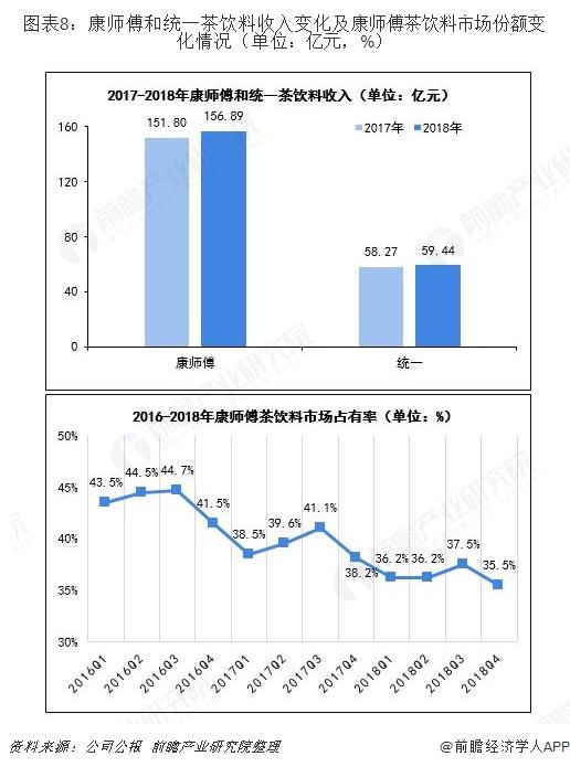 图表8:康师傅和统一茶饮料收入变化及康师傅茶饮料市场份额变化情况(单位:亿元,%)