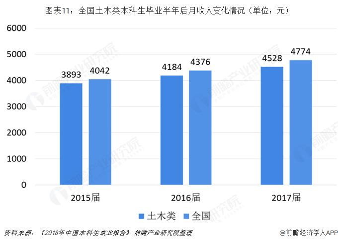 图表11:全国土木类本科生毕业半年后月收入变化情况(单位:元)