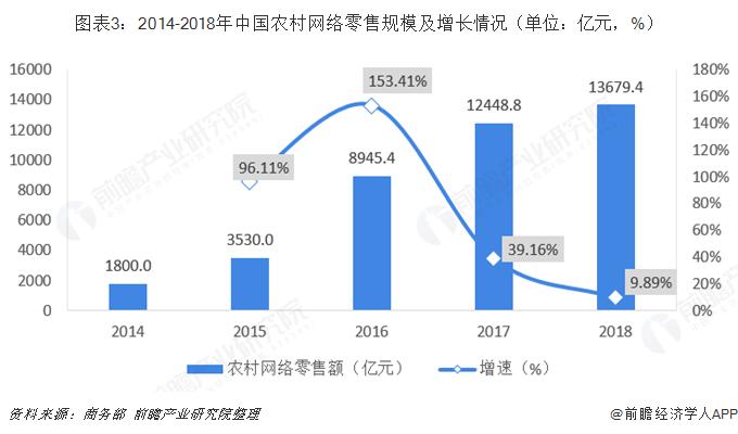 图表3:2014-2018年中国农村网络零售规模及增长情况(单位:亿元,%)