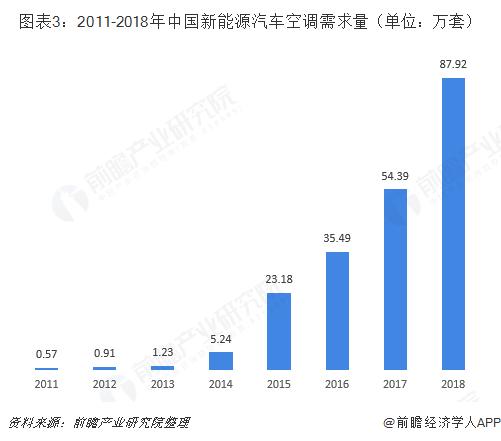 图表3:2011-2018年中国新能源汽车空调需求量(单位:万套)