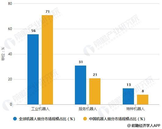 2018年全球及中国机器人细分市场规模占比统计情况