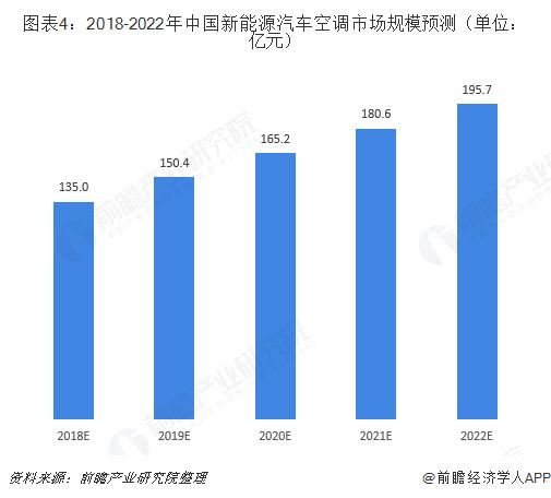 图表4:2018-2022年中国新能源汽车空调市场规模预测(单位:亿元)