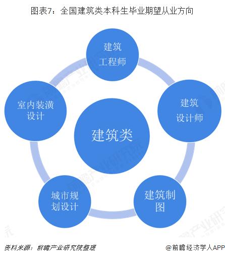 图表7:全国建筑类本科生毕业期望从业方向