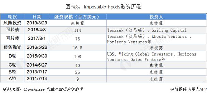 图表3:Impossible Foods融资历程