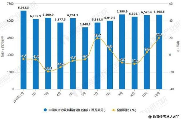 2018年1-12月中国铁矿砂及其精矿进口量、金额统计及增长情况